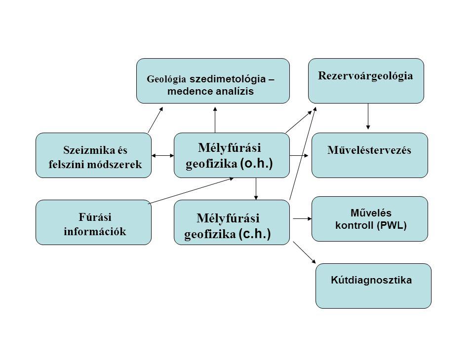 Mélyfúrási geofizika (o.h.) Mélyfúrási geofizika (c.h.)