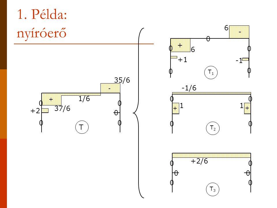 1. Példa: nyíróerő 6 - + +1 -1 35/6 -1/6 1/6 1 37/6 +2 T +2/6 T1 - + +