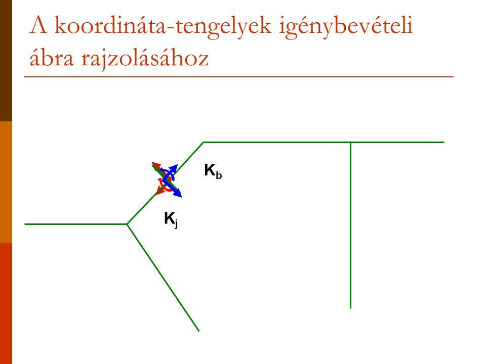 A koordináta-tengelyek igénybevételi ábra rajzolásához