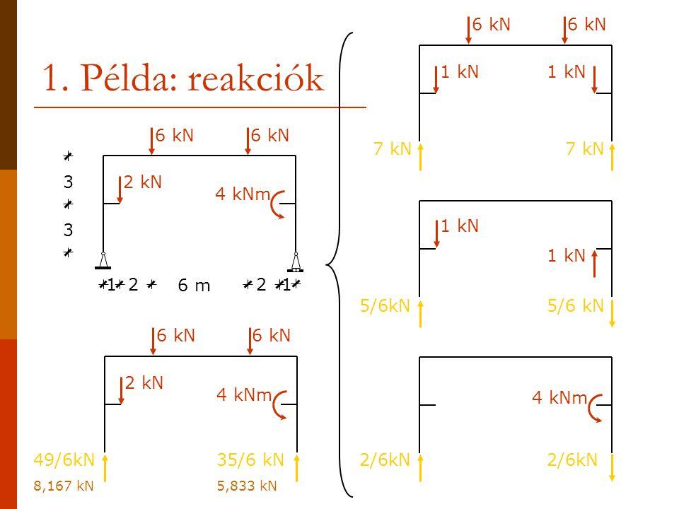 1. Példa: reakciók 6 kN 1 kN 3 2 1 6 m 6 kN 2 kN 4 kNm 7 kN 1 kN 5/6kN