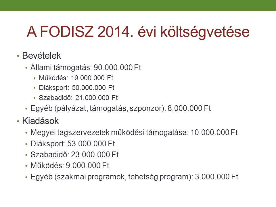 A FODISZ 2014. évi költségvetése