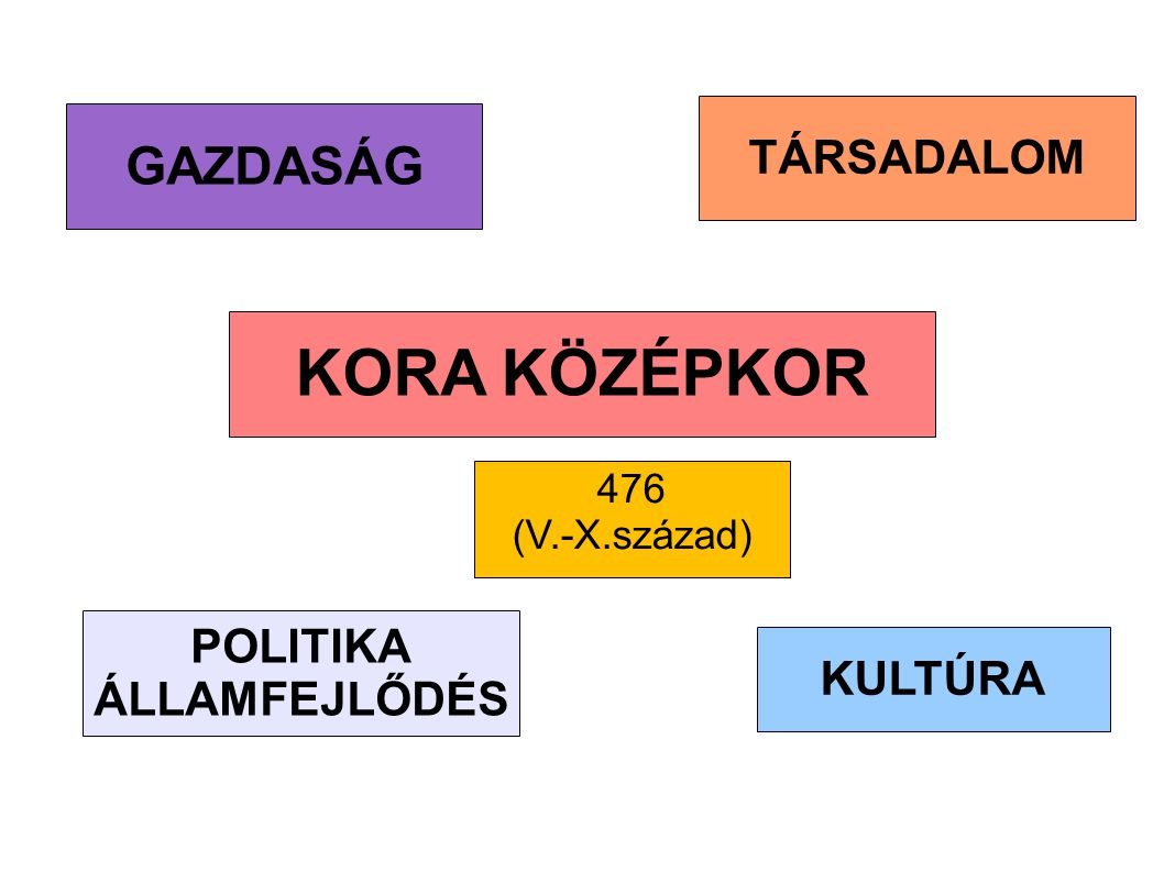 KORA KÖZÉPKOR GAZDASÁG TÁRSADALOM POLITIKA ÁLLAMFEJLŐDÉS KULTÚRA