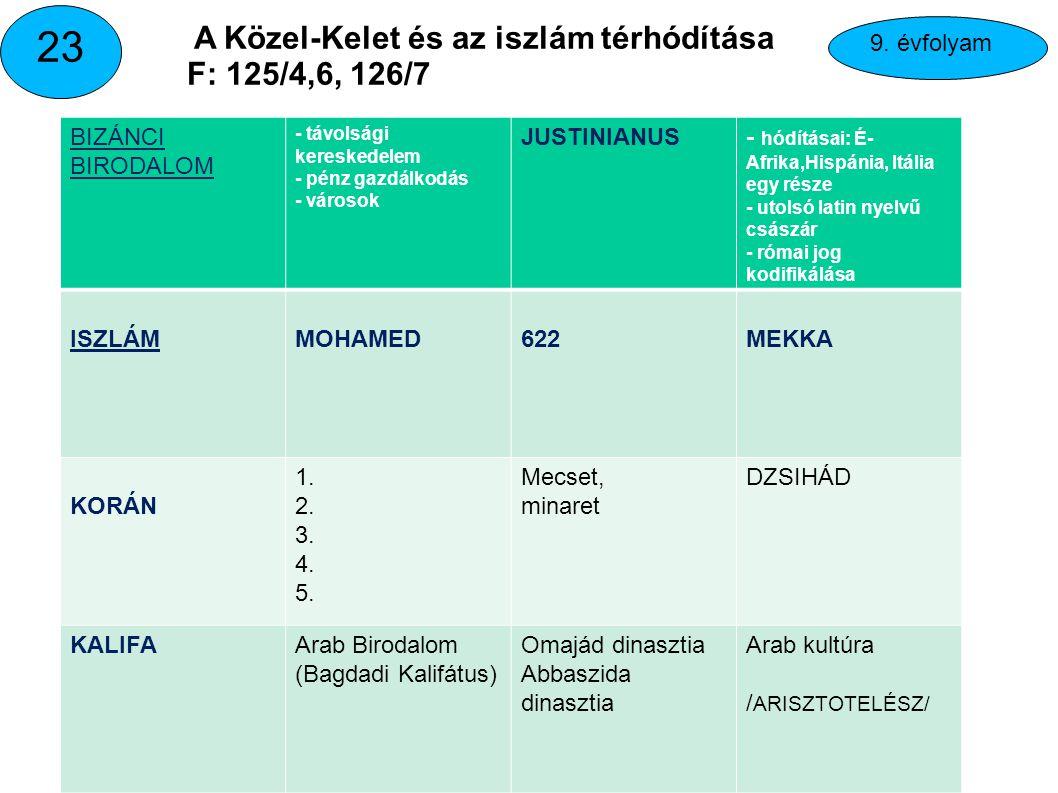23 A Közel-Kelet és az iszlám térhódítása F: 125/4,6, 126/7