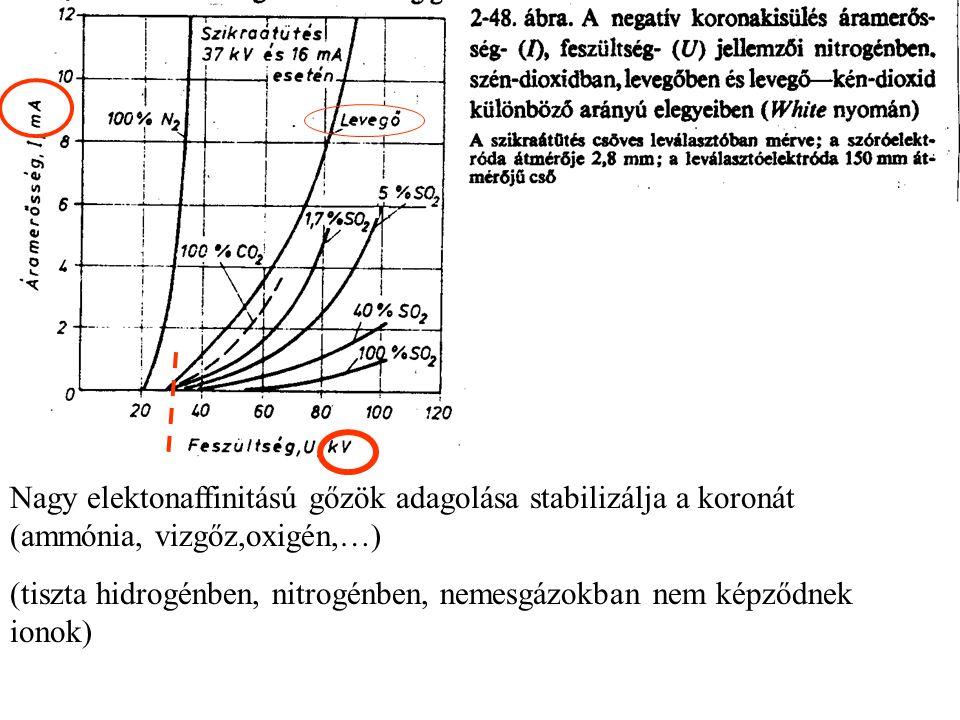 Nagy elektonaffinitású gőzök adagolása stabilizálja a koronát (ammónia, vizgőz,oxigén,…)