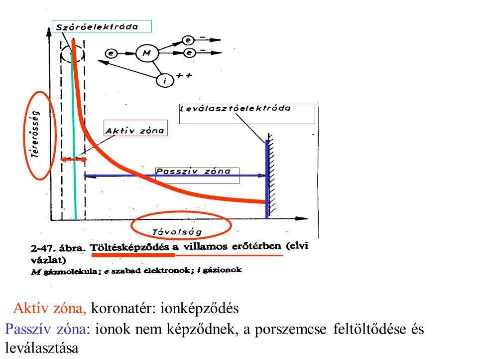 Aktív zóna, koronatér: ionképződés