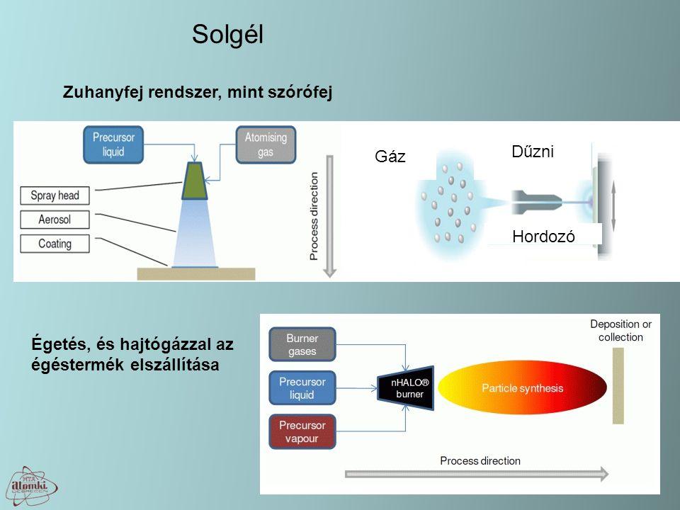 Solgél Zuhanyfej rendszer, mint szórófej Dűzni Gáz Hordozó