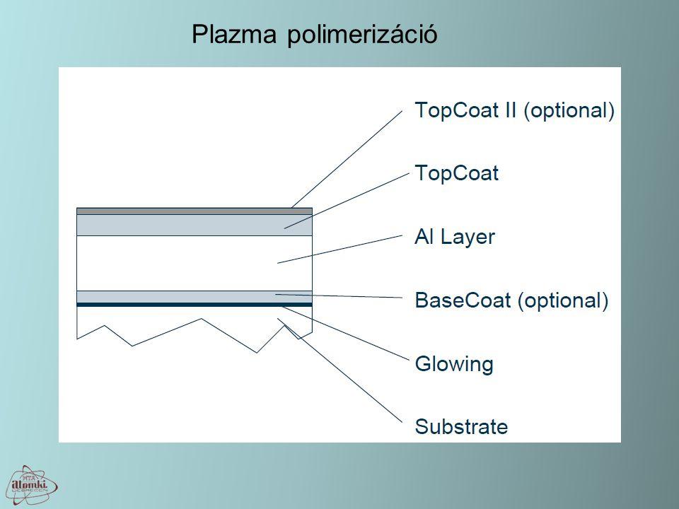 Plazma polimerizáció