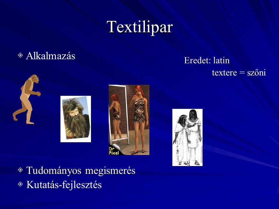 Textilipar ◈ Alkalmazás ◈ Tudományos megismerés ◈ Kutatás-fejlesztés