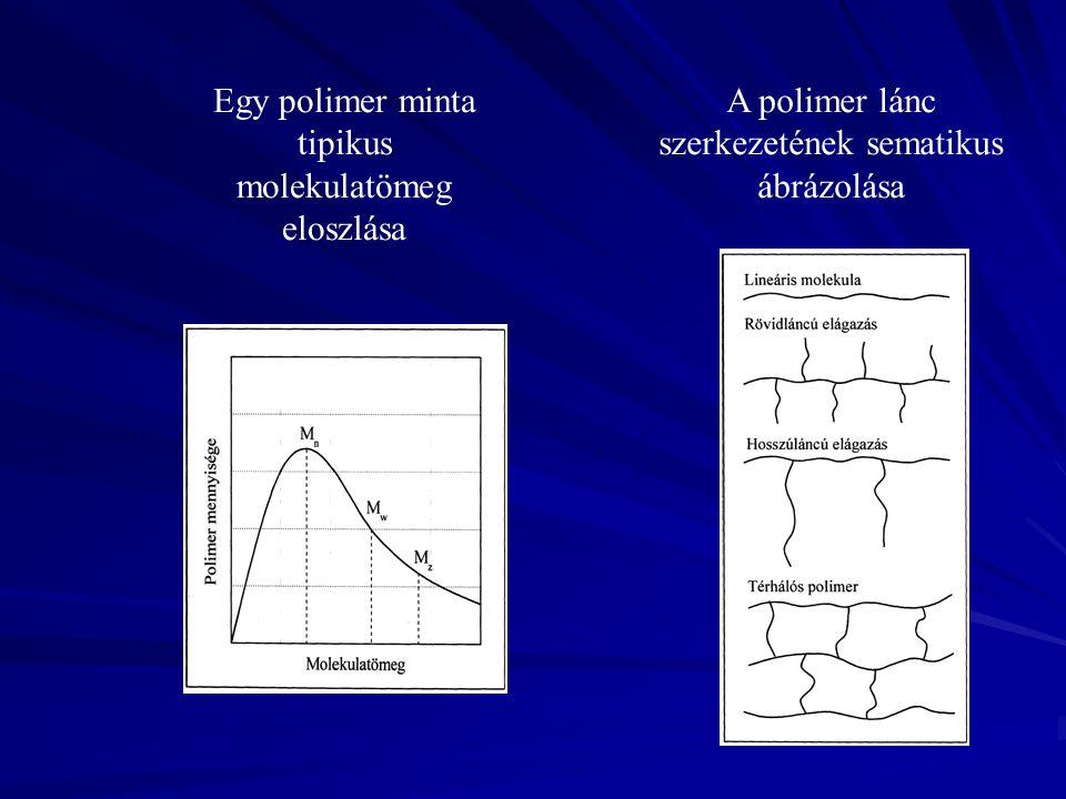 Egy polimer minta tipikus molekulatömeg eloszlása