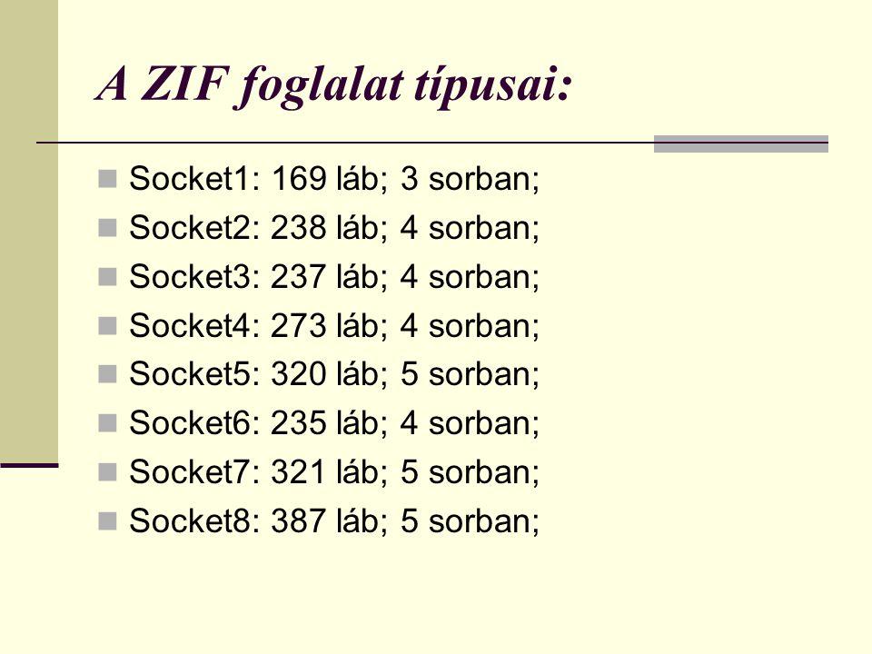A ZIF foglalat típusai: