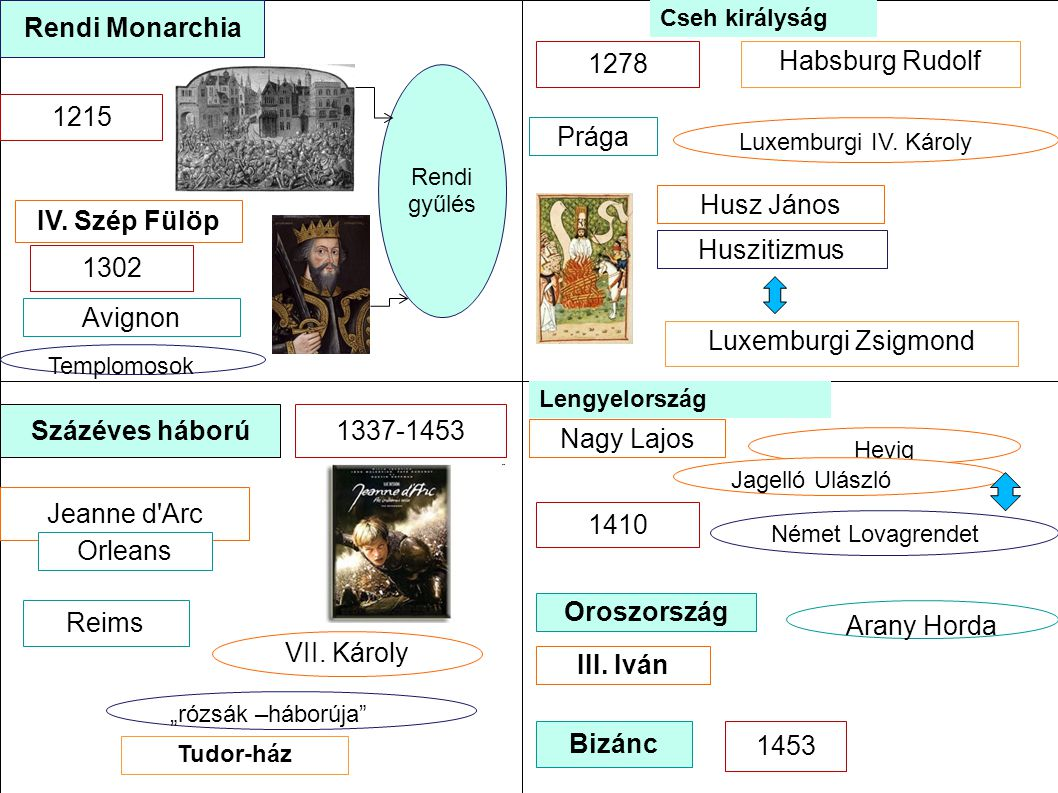 Rendi Monarchia 1278 Habsburg Rudolf 1215 Prága Husz János
