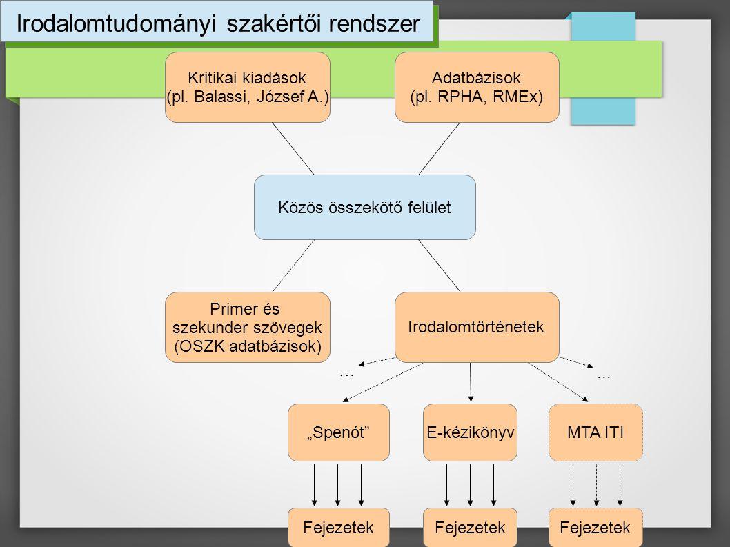 Közös összekötő felület