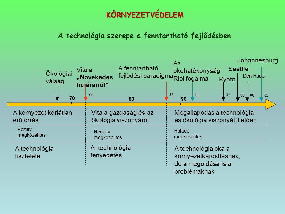 A technológia szerepe a fenntartható fejlődésben