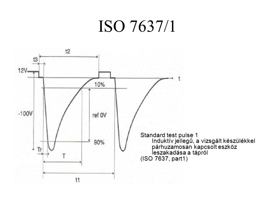 ISO 7637/1 Standard test pulse 1