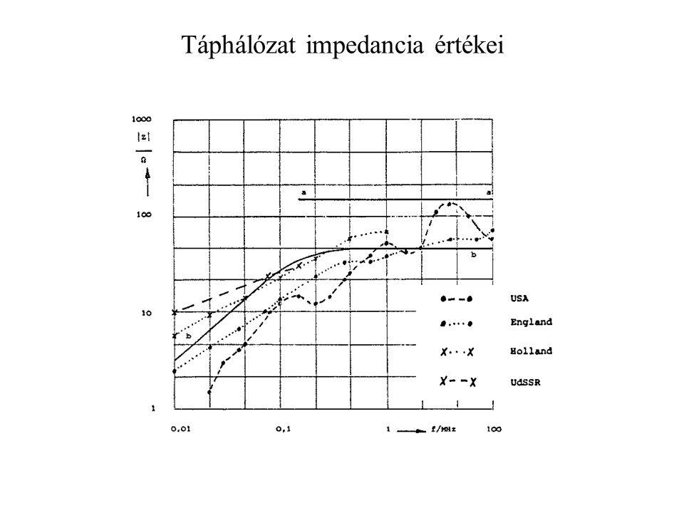 Táphálózat impedancia értékei