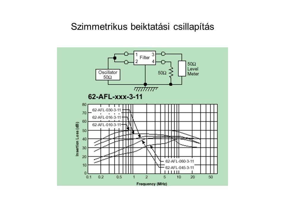 Szimmetrikus beiktatási csillapítás