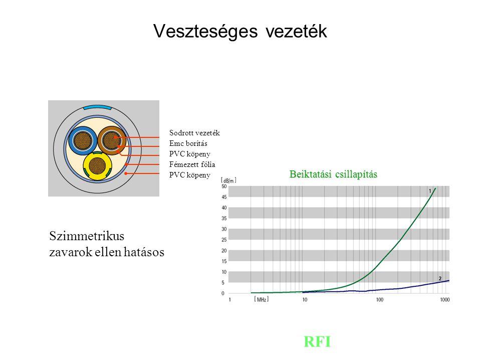 Veszteséges vezeték RFI Szimmetrikus zavarok ellen hatásos