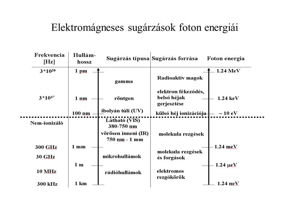 Elektromágneses sugárzások foton energiái