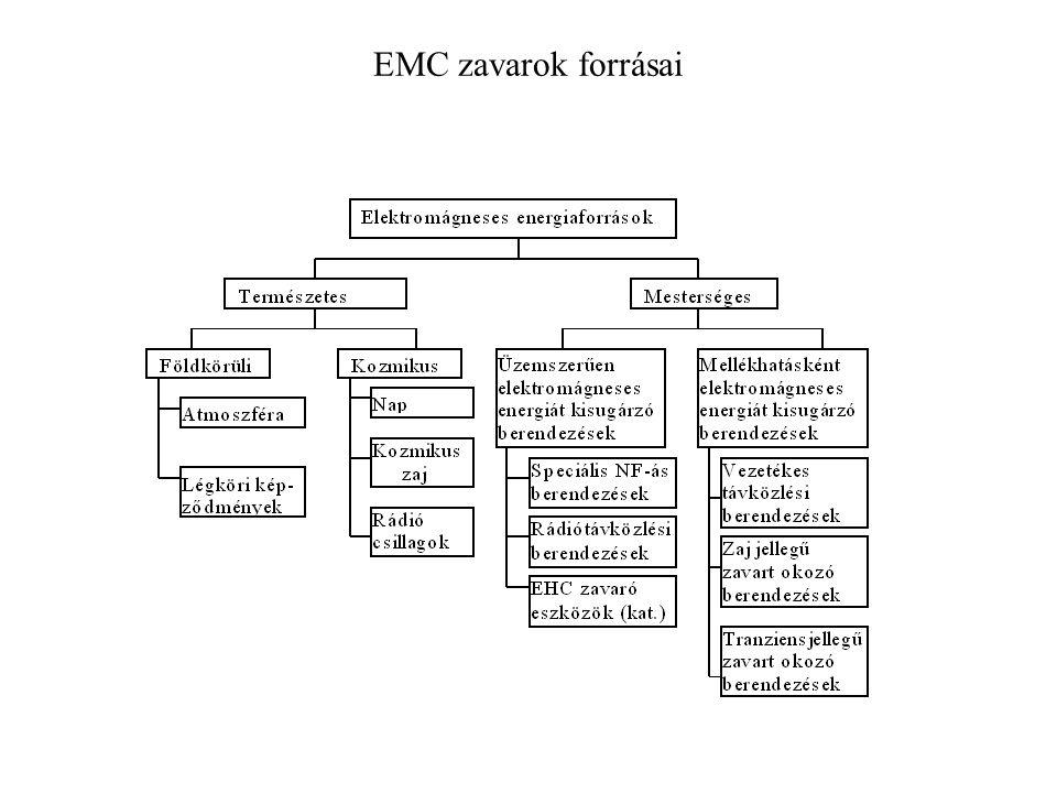 EMC zavarok forrásai
