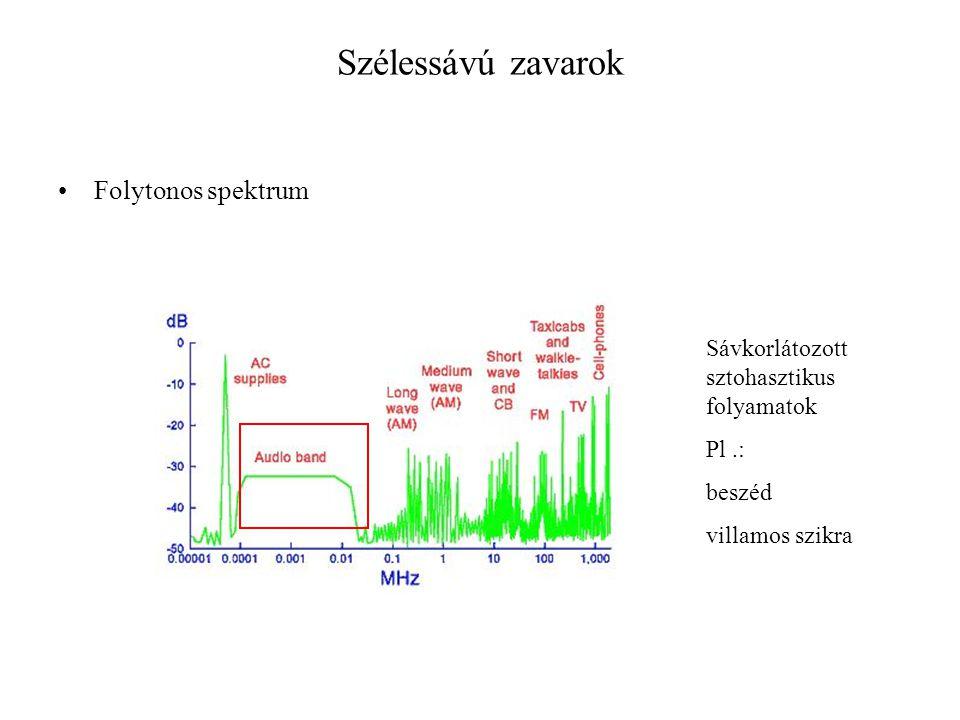 Szélessávú zavarok Folytonos spektrum