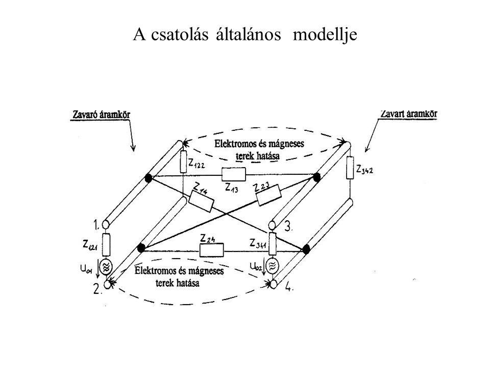 A csatolás általános modellje