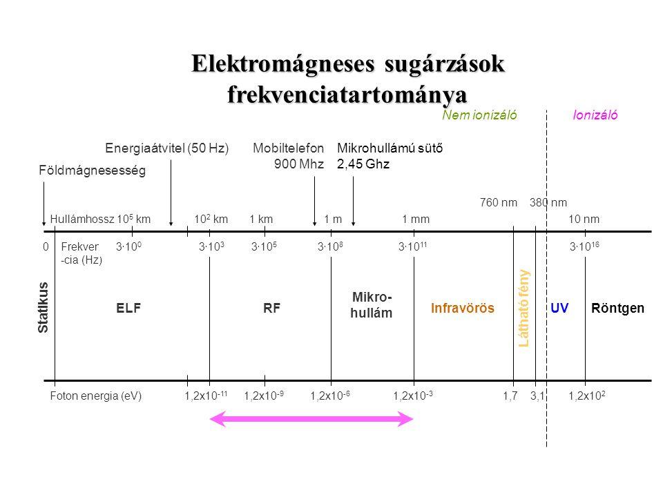 Elektromágneses sugárzások frekvenciatartománya