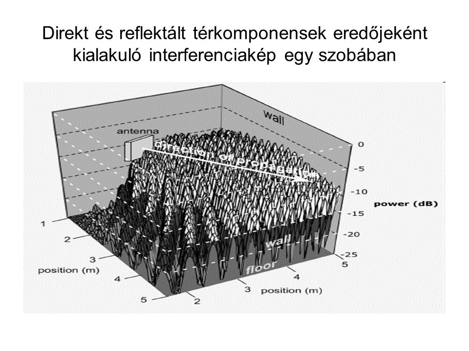 Direkt és reflektált térkomponensek eredőjeként kialakuló interferenciakép egy szobában