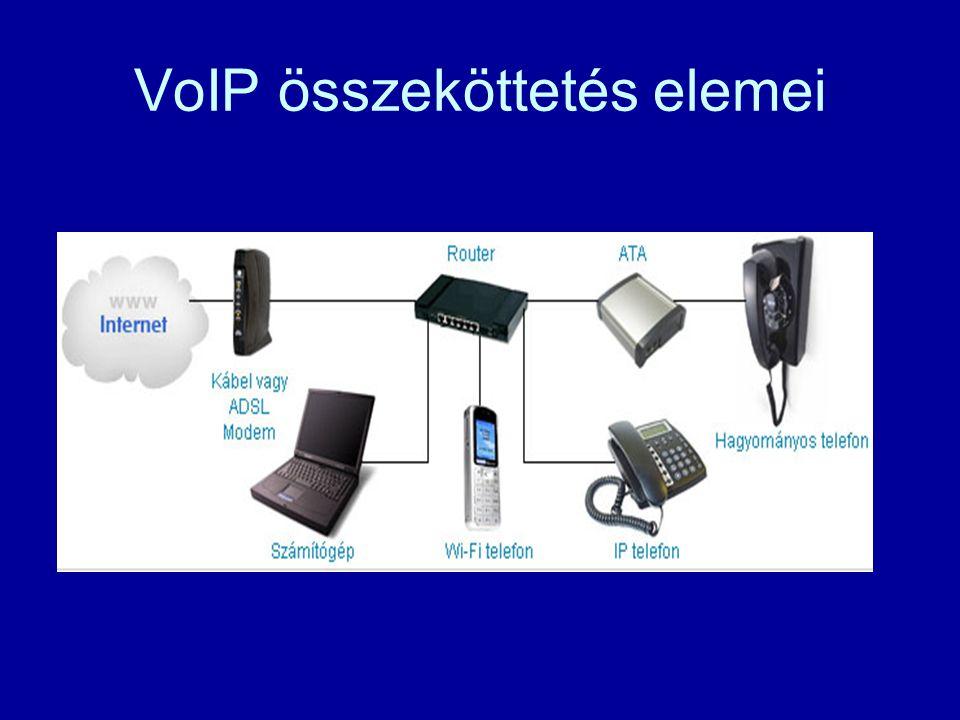 VoIP összeköttetés elemei