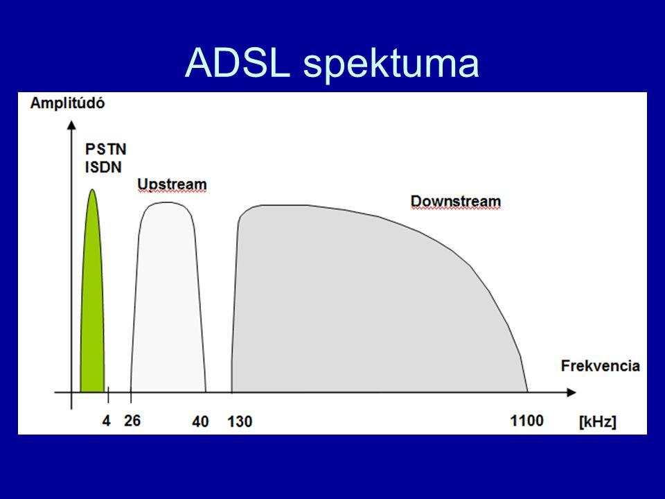 ADSL spektuma