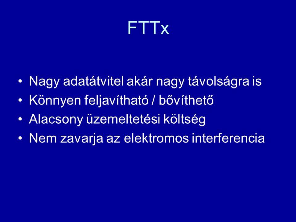 FTTx Nagy adatátvitel akár nagy távolságra is
