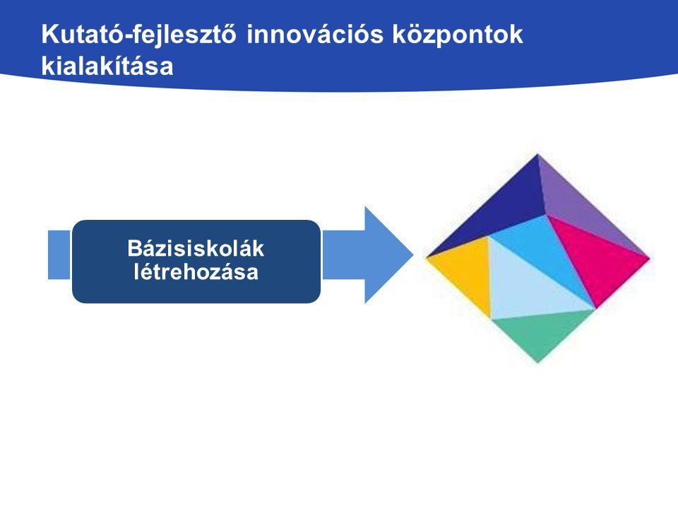 Kutató-fejlesztő innovációs központok kialakítása