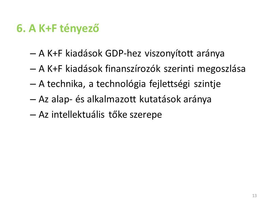6. A K+F tényező A K+F kiadások GDP-hez viszonyított aránya