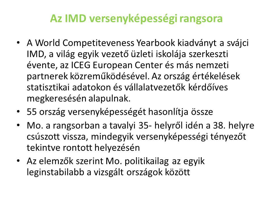 Az IMD versenyképességi rangsora