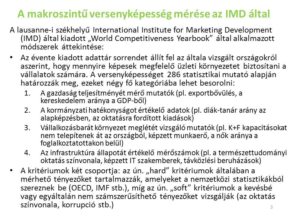 A makroszintű versenyképesség mérése az IMD által