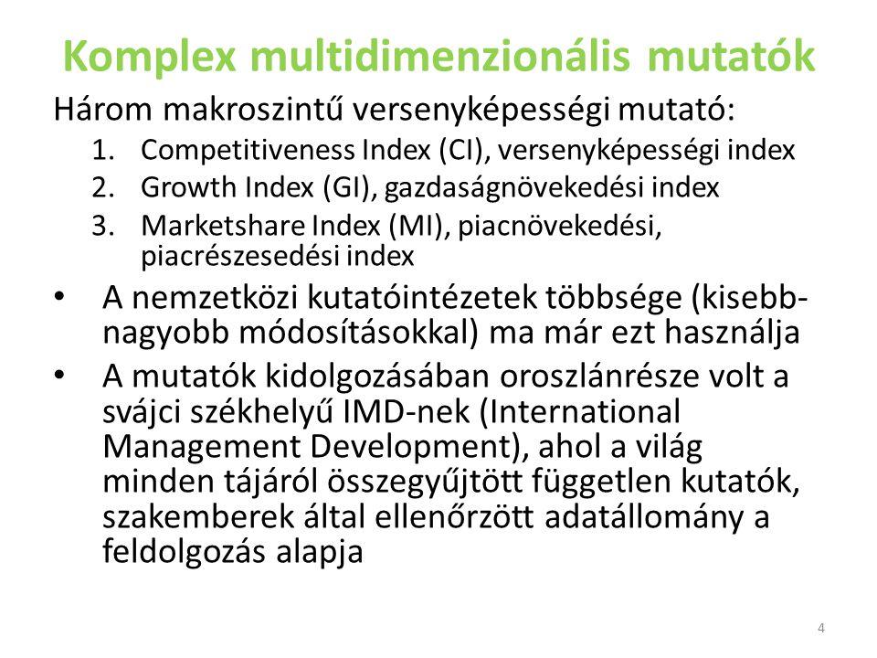 Komplex multidimenzionális mutatók