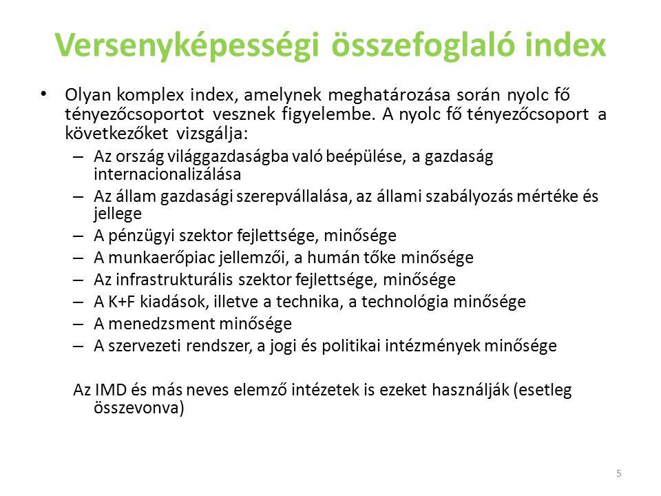 Versenyképességi összefoglaló index