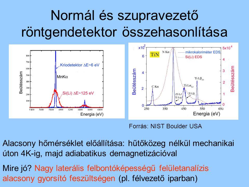 Normál és szupravezető röntgendetektor összehasonlítása