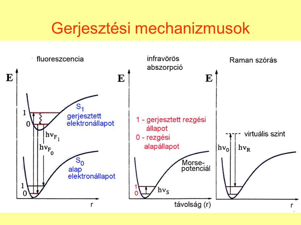Gerjesztési mechanizmusok