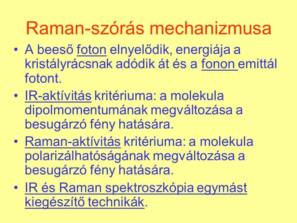 Raman-szórás mechanizmusa
