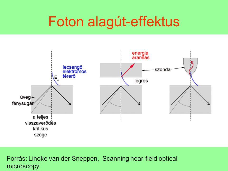 Foton alagút-effektus