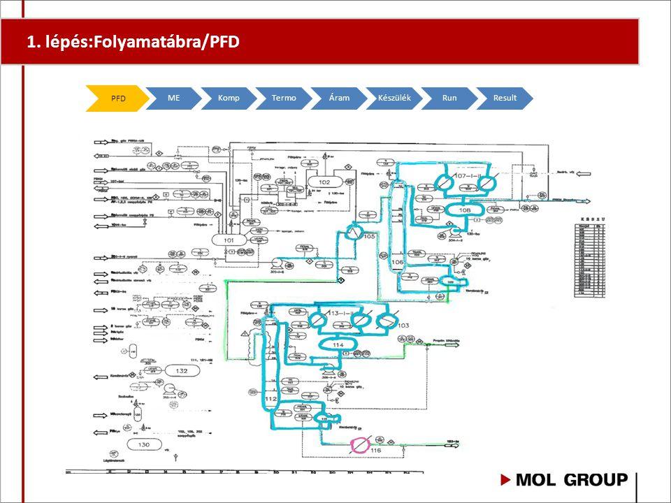 1. lépés: Folyamatábra/PFD