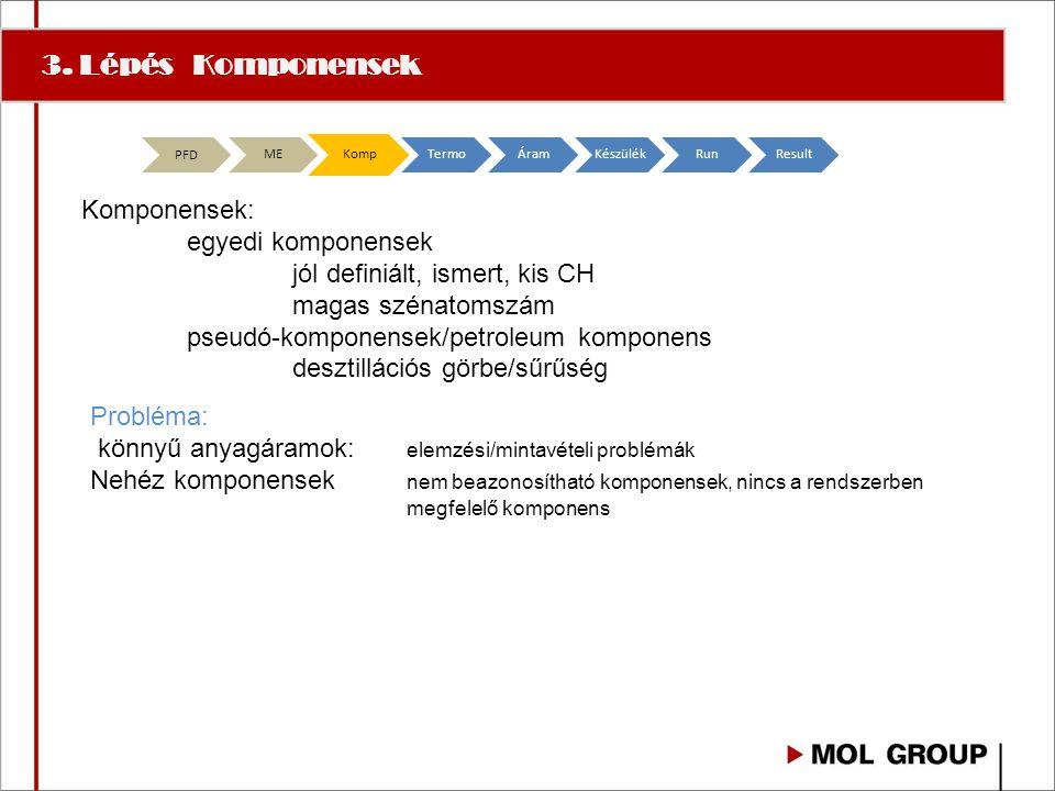 3. Lépés Komponensek Komponensek: egyedi komponensek