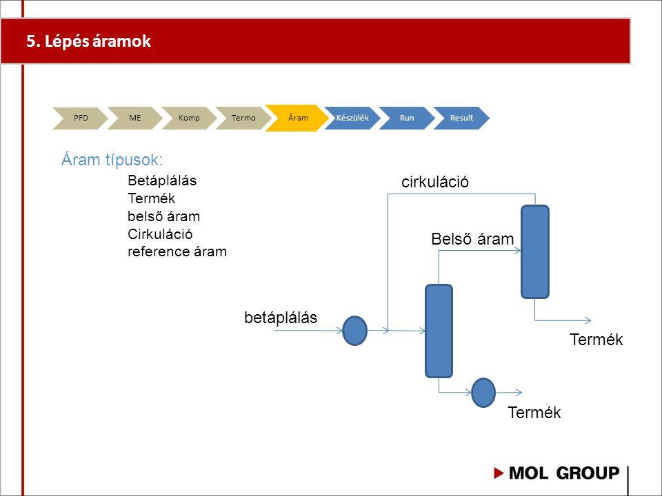 5. Lépés áramok Áram típusok: Betáplálás cirkuláció Belső áram