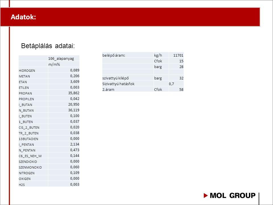 Adatok: Betáplálás adatai: belépő áram: kg/h 11701 Cfok 15 barg 28