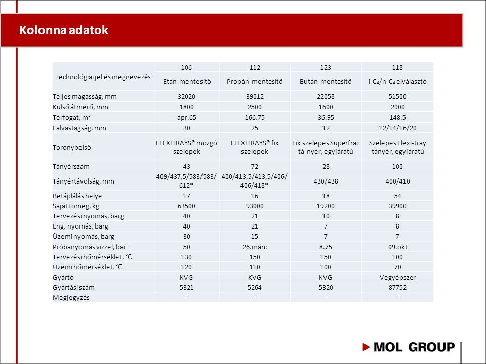 Kolonna adatok Technológiai jel és megnevezés 106 112 123 118