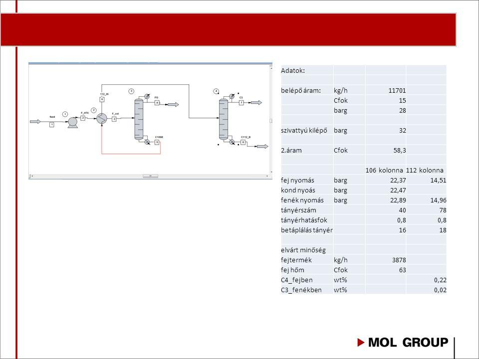 Adatok: belépő áram: kg/h. 11701. Cfok. 15. barg. 28. szivattyú kilépő. 32. 2.áram. 58,3.
