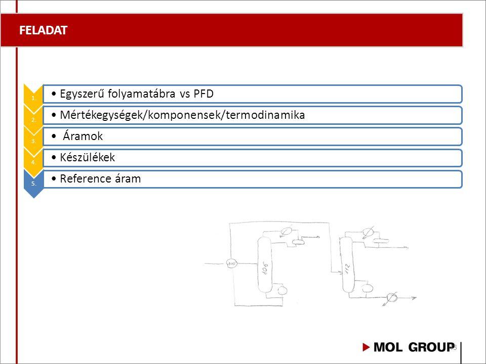 FELADAT 1. Egyszerű folyamatábra vs PFD 2.