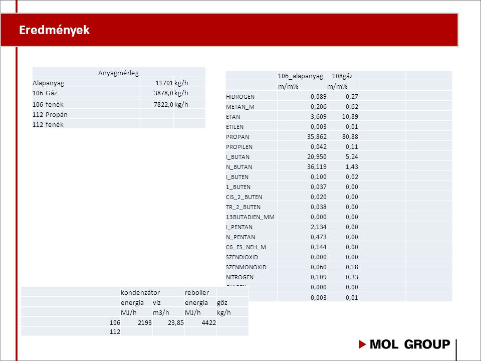 Eredmények Anyagmérleg Alapanyag 11701 kg/h 106 Gáz 3878,0 106 fenék