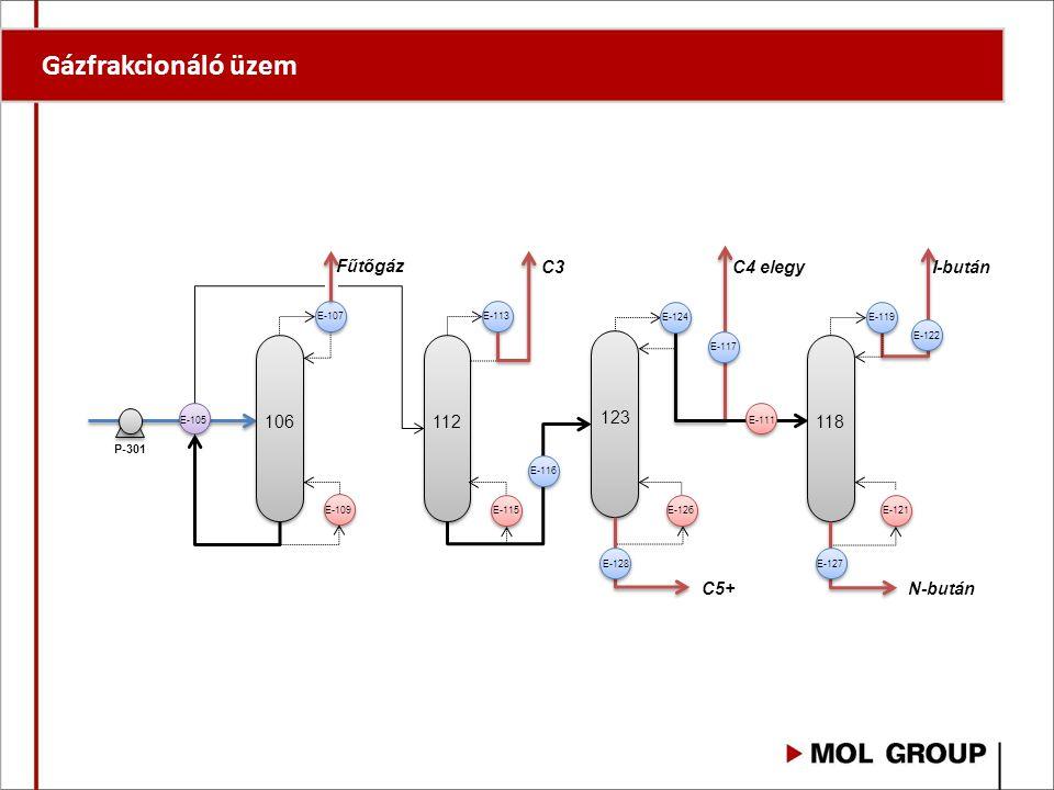 Gázfrakcionáló üzem 106 112 123 118 C3 C4 elegy I-bután N-bután C5+