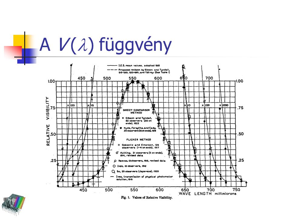 A V (l) függvény